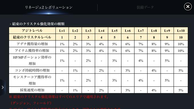 結束のクリスタルのレベル表